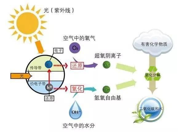 光触媒去甲醛的原理是什么?有什么特点?